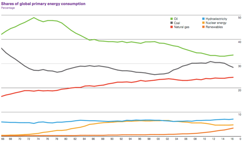 primary energy share